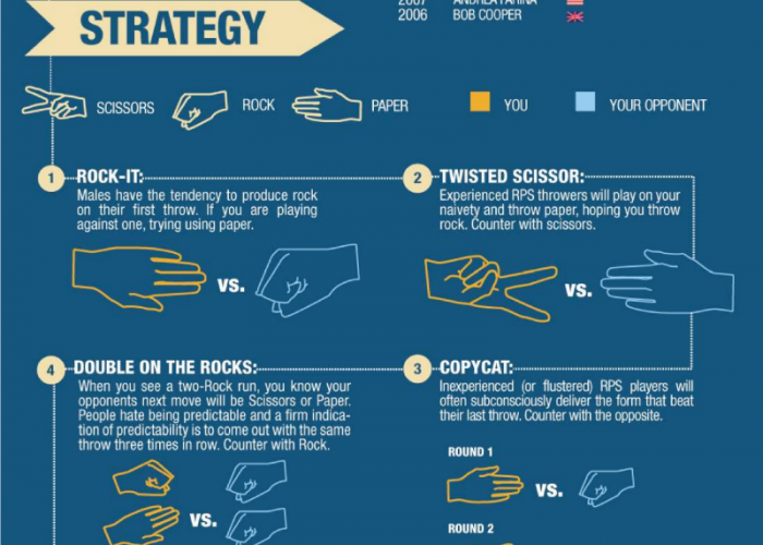 How to Win at Business: Lessons from Paper, Rock, Scissors