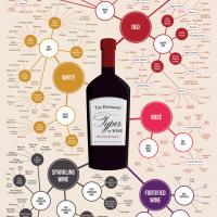 Self-Employed Celebration & Wine Chart